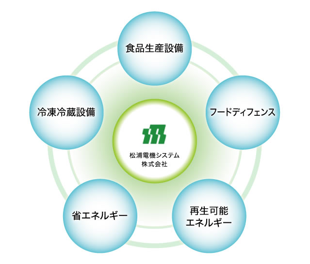 事業領域の図